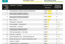 Once again, KMG topped the 2020 Environmental Transparency Rating of Oil and Gas Companies of the Republic of Kazakhstan